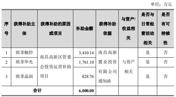 欧菲光获得6000万元政府补助