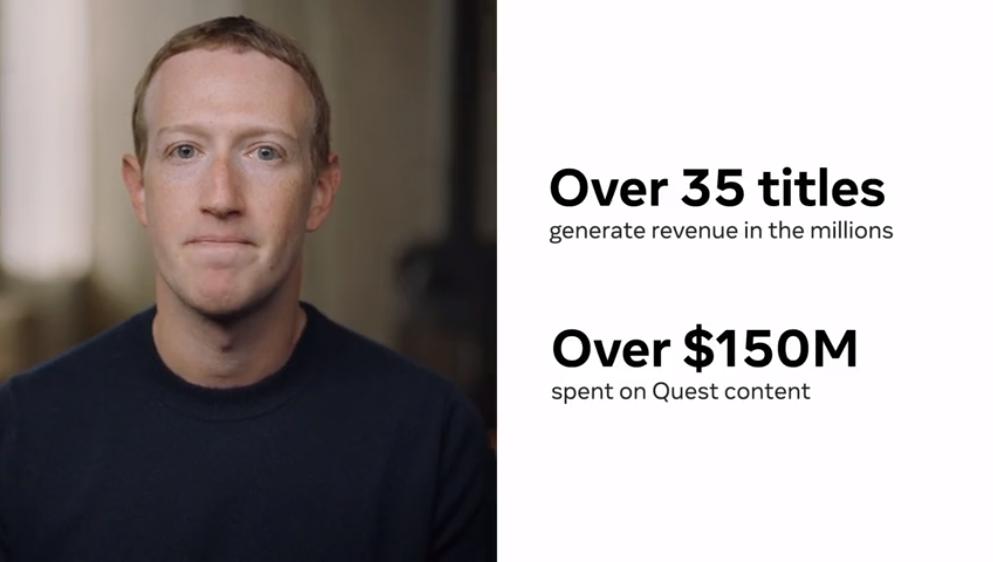 Quest平台内容收入达1.5亿美元,35款游戏收入超百万美元【Facebook Connect】