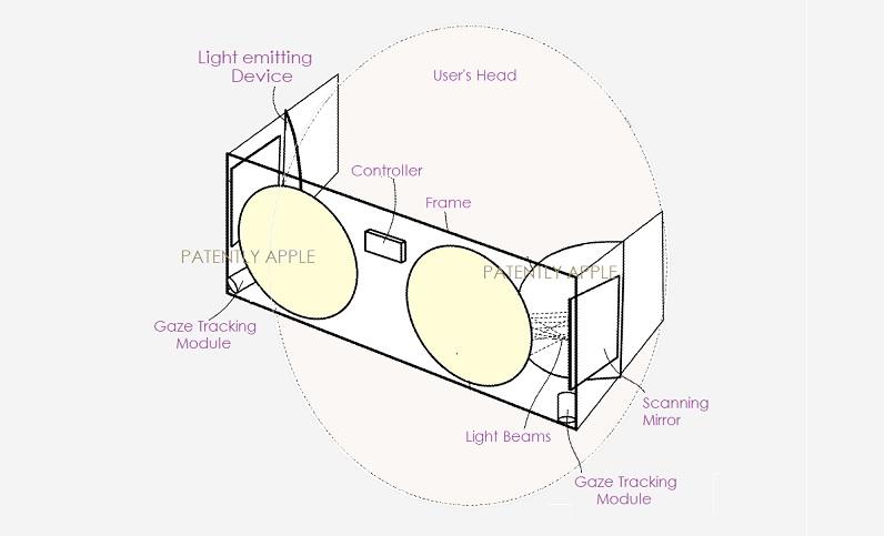 苹果新专利:直接视网膜投影仪系统,可动态聚焦并投射AR/VR内容