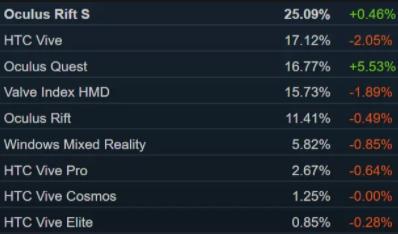 【11月Steam数据】Quest活跃用户暴涨至16.77%,Oculus总份额已达53%