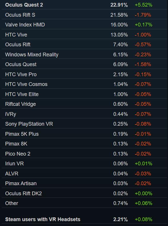 Steam活跃VR用户破280万,Quest 2成该平台用户使用最多的头显