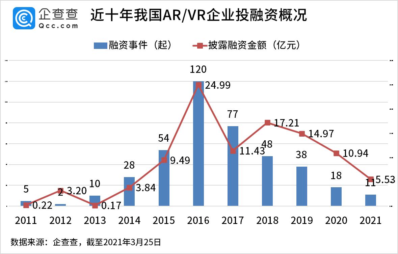 国内AR/VR赛道近十年总融资102亿,2016年达峰值
