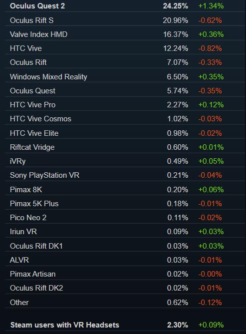 Steam平台VR用户活跃数连续三个月刷新记录