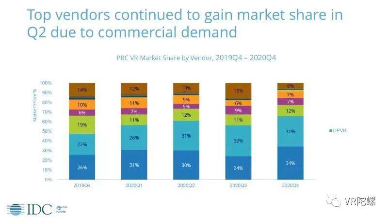 IDC报告:2020年大朋VR连续两季度中国区市场份额首位