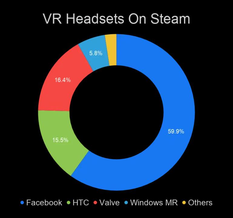 六成SteamVR用户使用Oculus头显