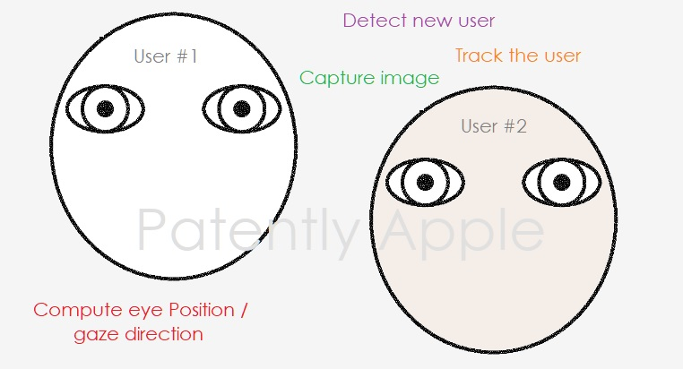 苹果两项新专利曝光,包括多用户注视点追踪及用于AR/VR眼镜的光学系统