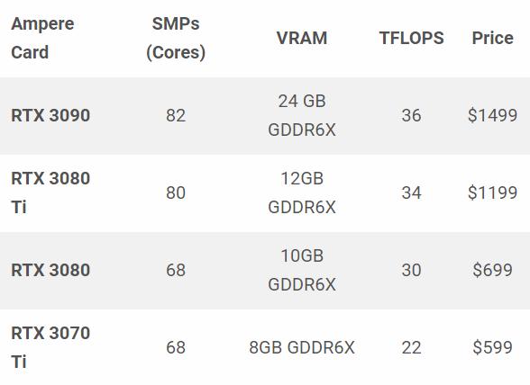 英伟达推出RTX 3080 Ti与3070 Ti,售价为1199美元、599美元