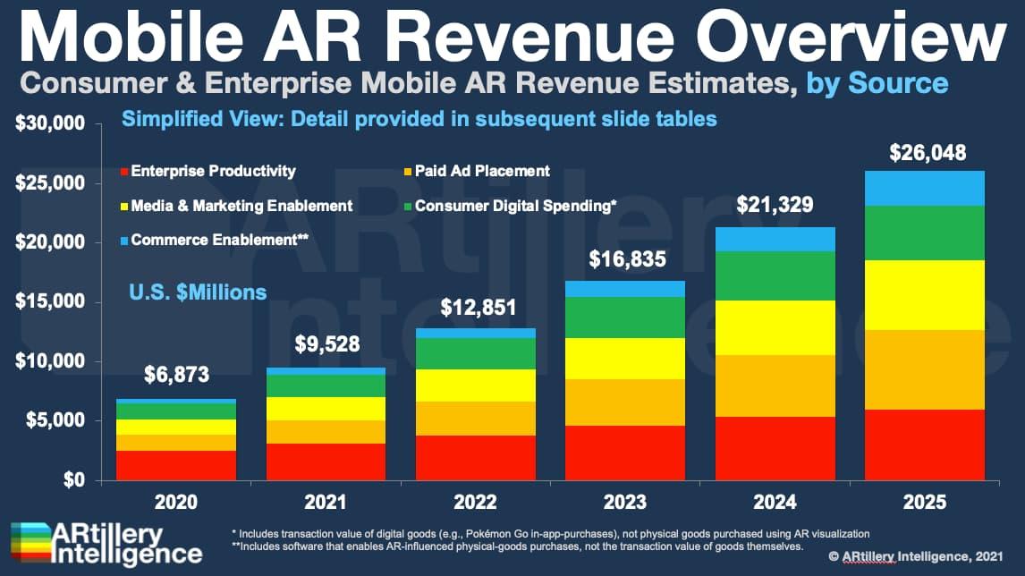 AR Insider预测全球移动AR收入将增长至260.5亿美元