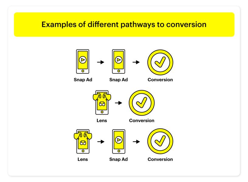 Snapchat发布营销新研究:用户查看AR滤镜后购买率提升45%