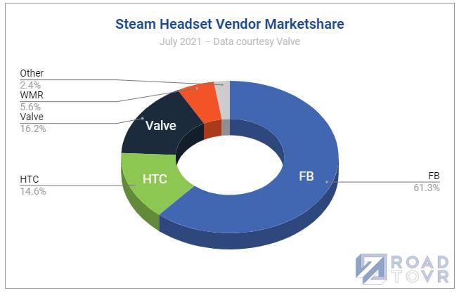 Steam数据恢复正常,VR用户数重回280万