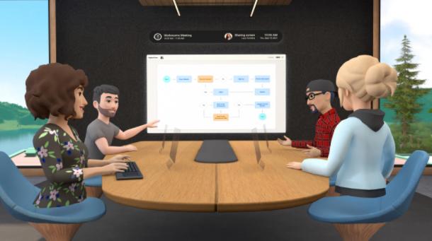 Facebook推出会议应用Horizon Workrooms以支持远程协作