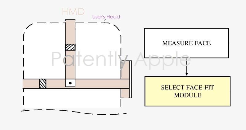 苹果新专利曝光:其HMD将采用可定制面部贴合模块,以提高用户舒适度